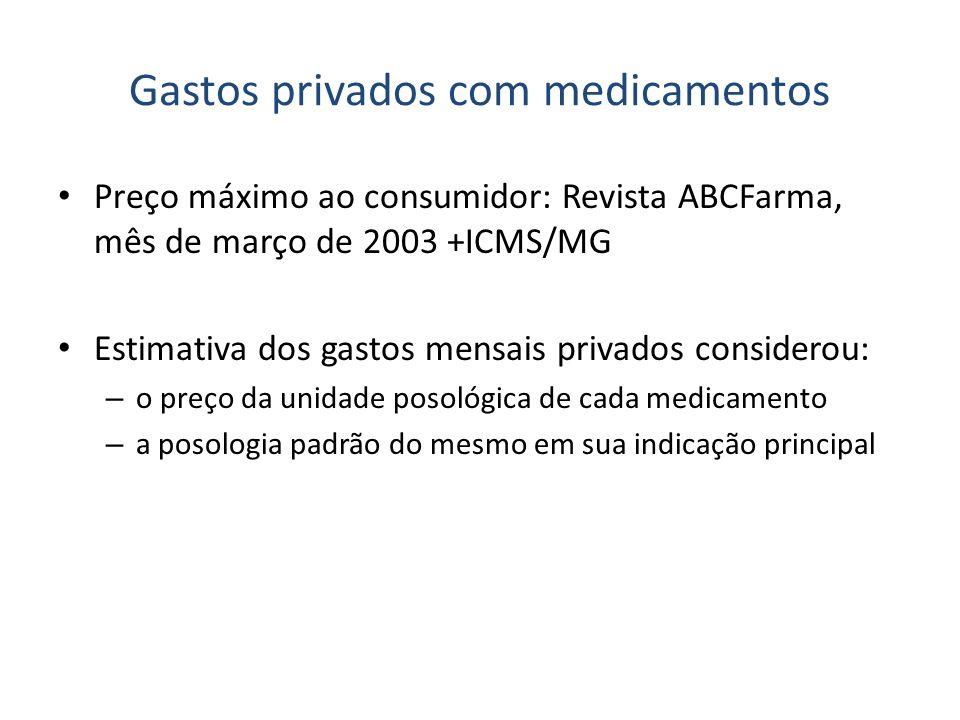 Gastos privados com medicamentos