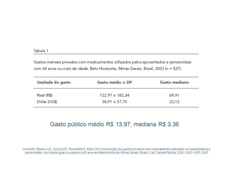 Gasto público médio R$ 13,97; mediana R$ 3,36