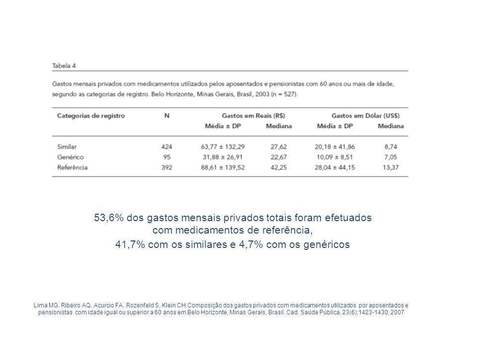 41,7% com os similares e 4,7% com os genéricos