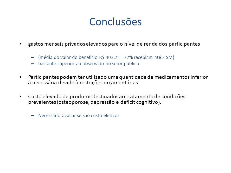 Conclusões gastos mensais privados elevados para o nível de renda dos participantes. (média do valor do benefício R$ 403,71 - 72% recebiam até 2 SM)