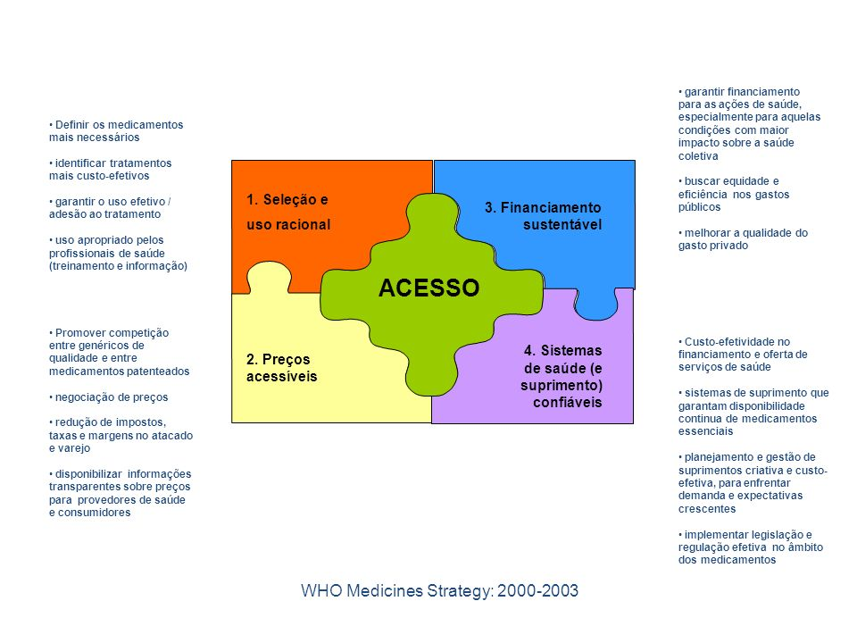 WHO Medicines Strategy: 2000-2003