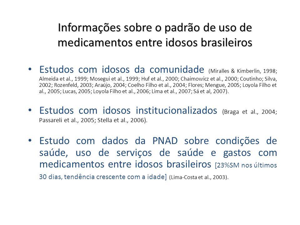 Informações sobre o padrão de uso de medicamentos entre idosos brasileiros