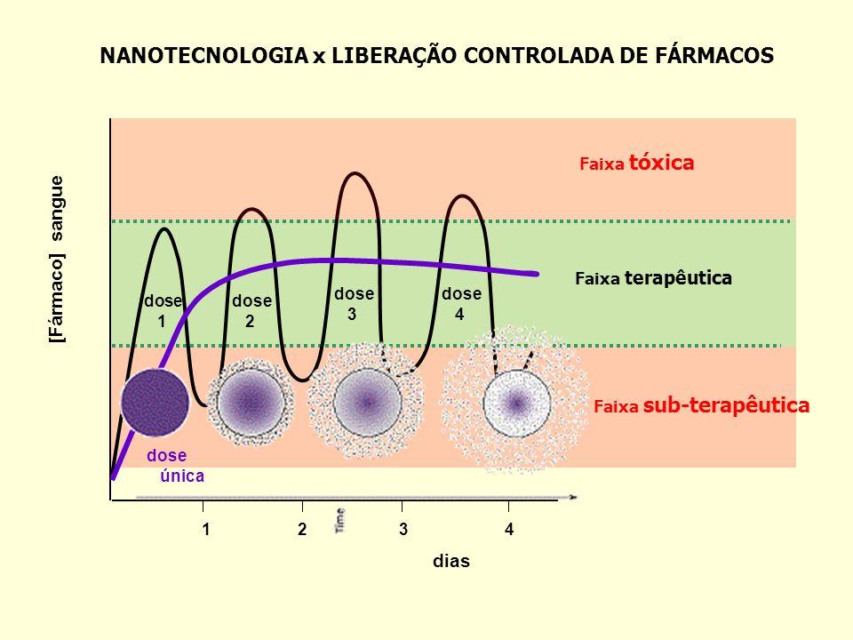 NANOTECNOLOGIA x LIBERAÇÃO CONTROLADA DE FÁRMACOS