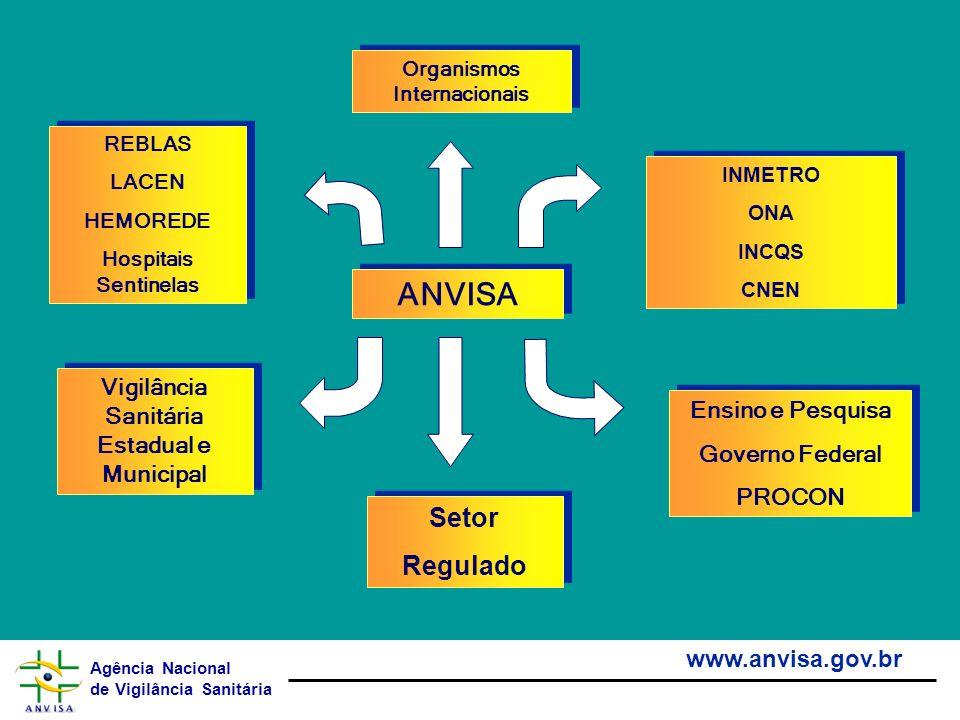 Organismos Internacionais Vigilância Sanitária Estadual e Municipal