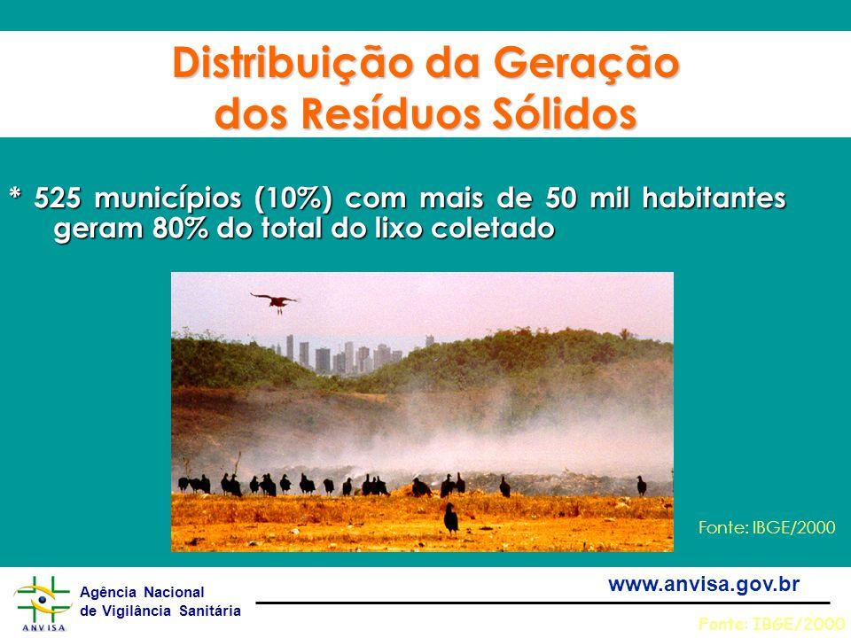 Distribuição da Geração dos Resíduos Sólidos