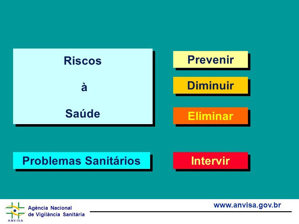 Riscos à Saúde Prevenir Diminuir Eliminar Problemas Sanitários Intervir