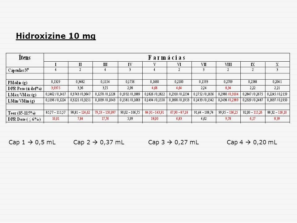 Hidroxizine 10 mg Cap 1  0,5 mL Cap 2  0,37 mL Cap 3  0,27 mL Cap 4  0,20 mL.
