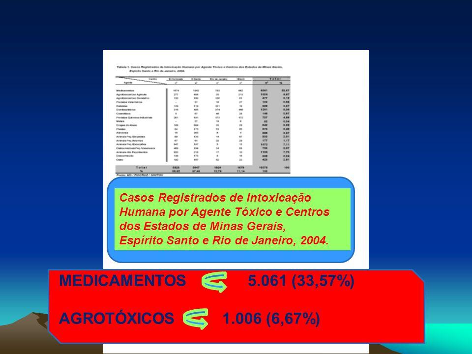 MEDICAMENTOS 5.061 (33,57%) AGROTÓXICOS 1.006 (6,67%)