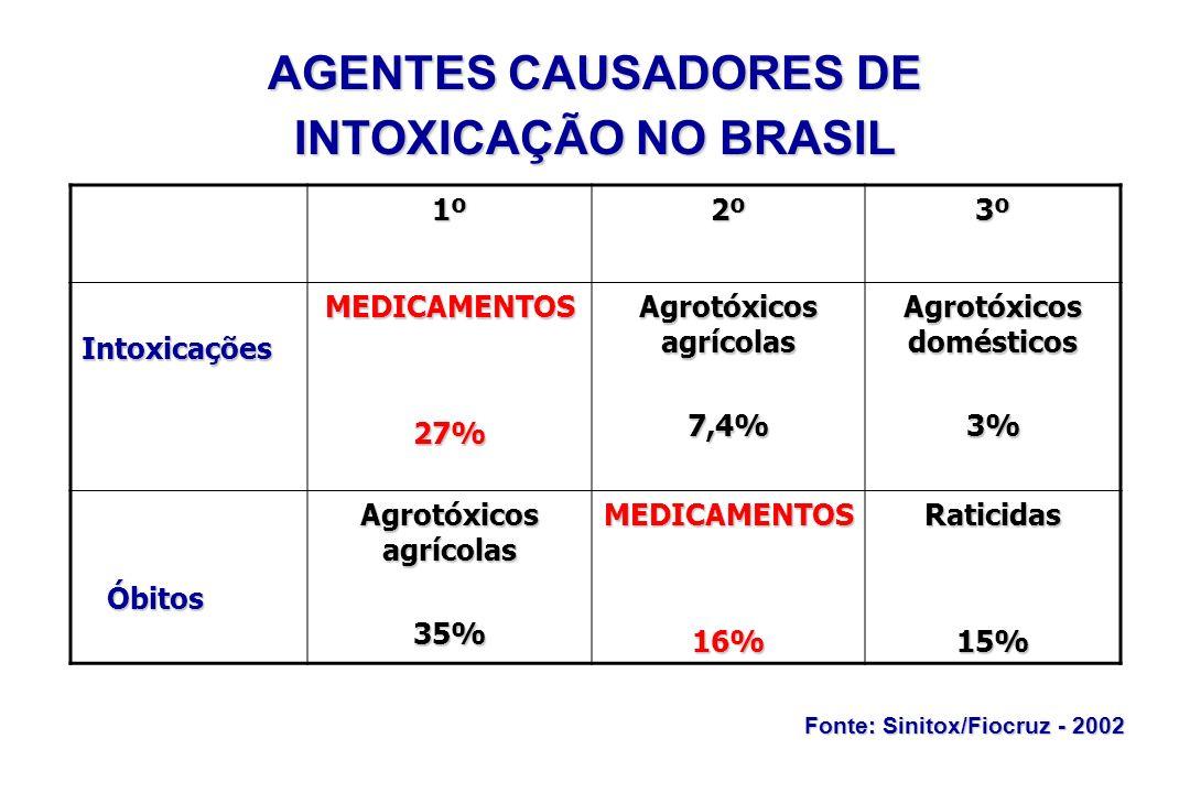 AGENTES CAUSADORES DE INTOXICAÇÃO NO BRASIL