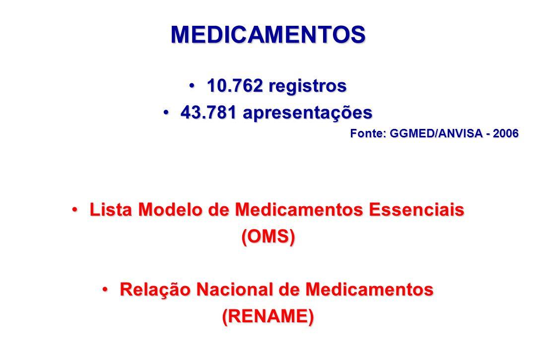 MEDICAMENTOS 10.762 registros 43.781 apresentações