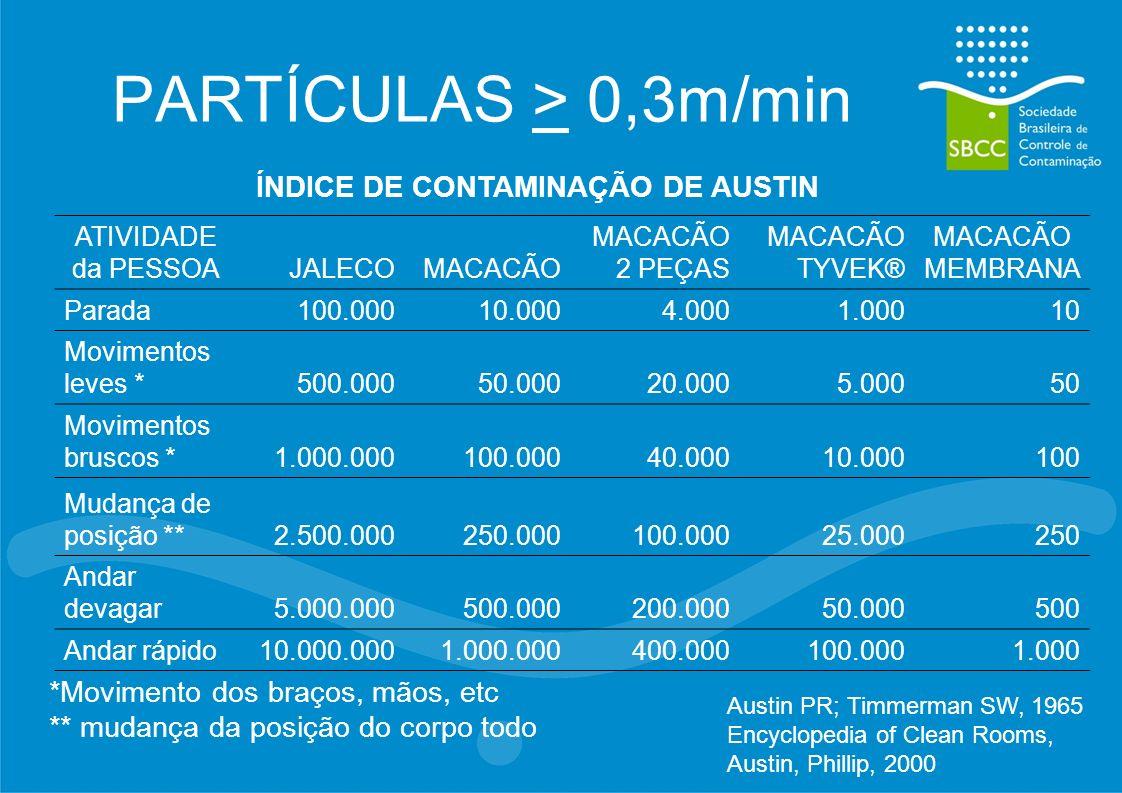 PARTÍCULAS > 0,3m/min ÍNDICE DE CONTAMINAÇÃO DE AUSTIN