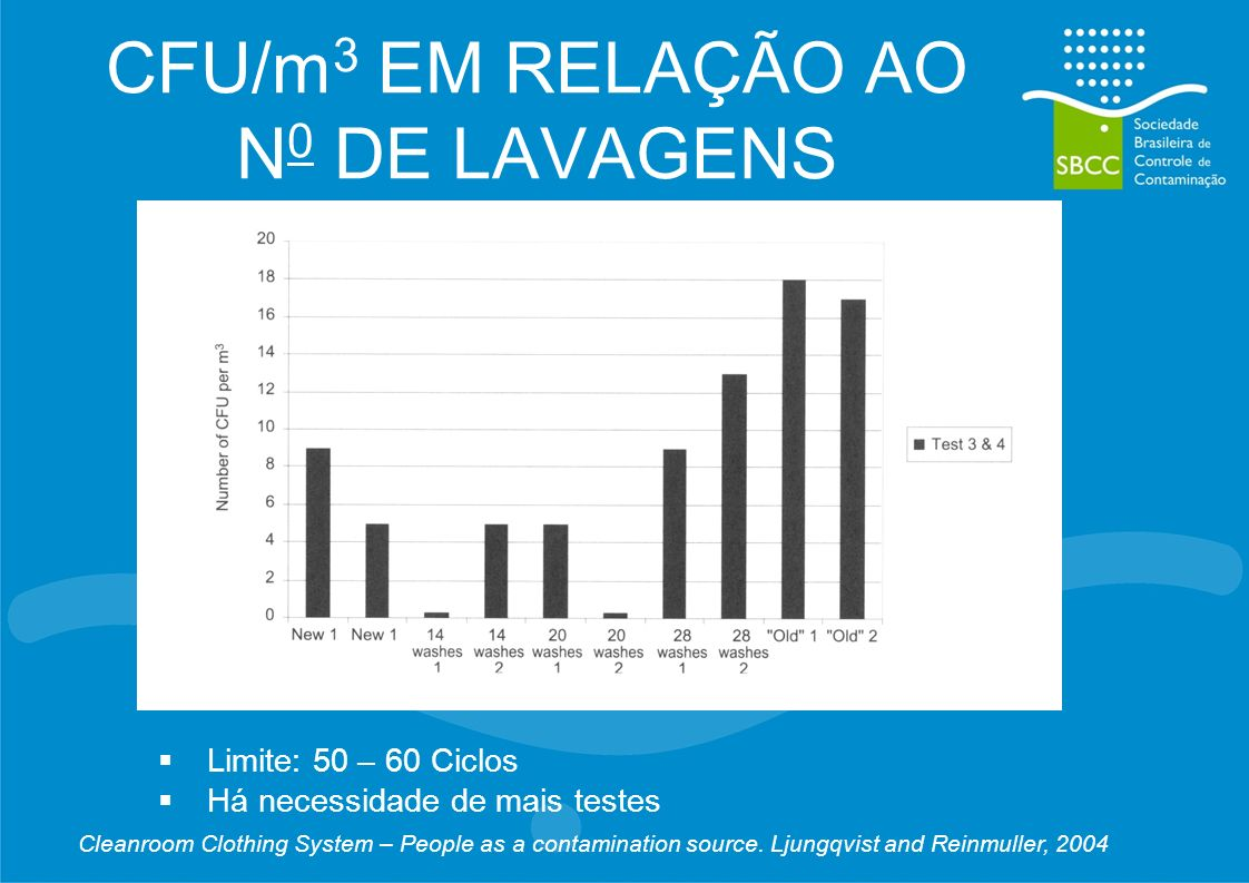 CFU/m3 EM RELAÇÃO AO N0 DE LAVAGENS