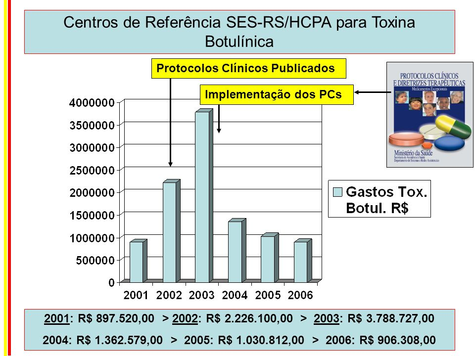 Centros de Referência SES-RS/HCPA para Toxina Botulínica