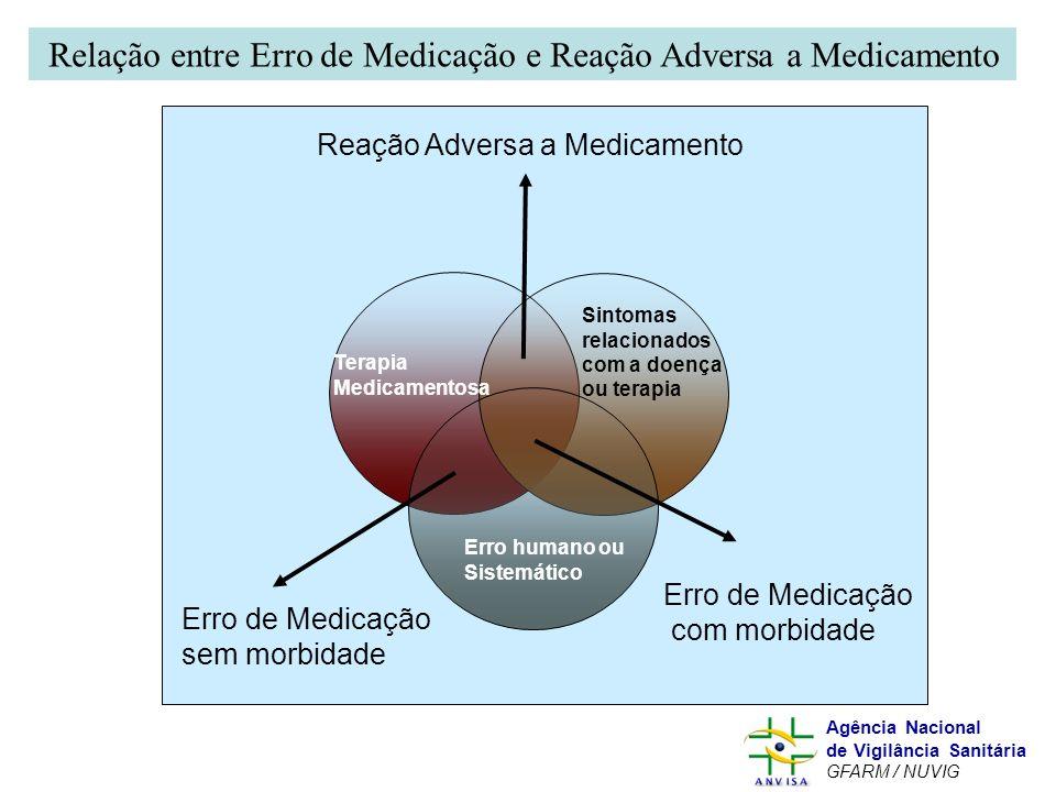 Relação entre Erro de Medicação e Reação Adversa a Medicamento