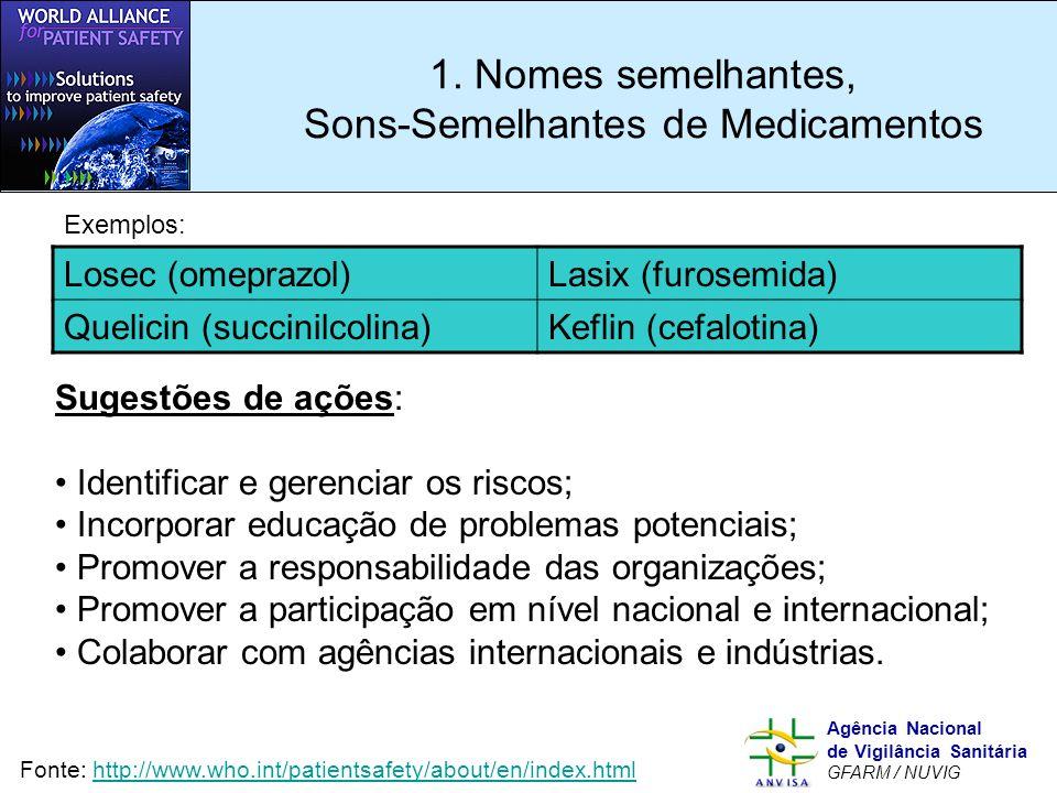 1. Nomes semelhantes, Sons-Semelhantes de Medicamentos