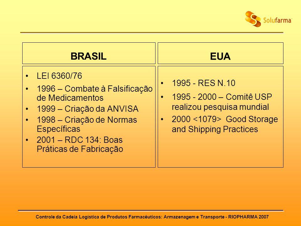 BRASIL EUA. LEI 6360/76. 1996 – Combate à Falsificação de Medicamentos. 1999 – Criação da ANVISA.
