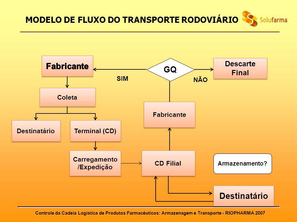 MODELO DE FLUXO DO TRANSPORTE RODOVIÁRIO