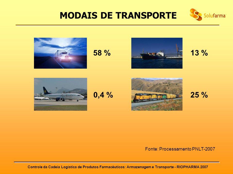 MODAIS DE TRANSPORTE 58 % 13 % 0,4 % 25 %