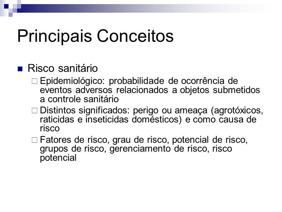 Principais Conceitos Risco sanitário