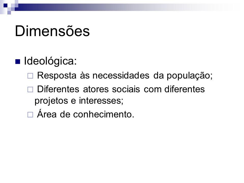 Dimensões Ideológica: Resposta às necessidades da população;