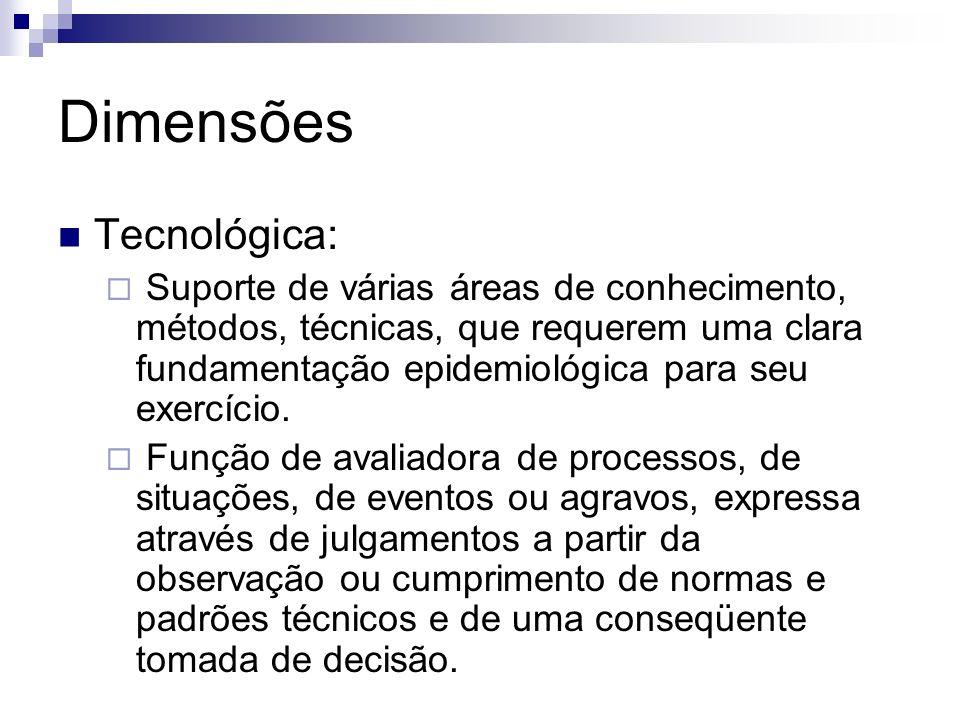 Dimensões Tecnológica: