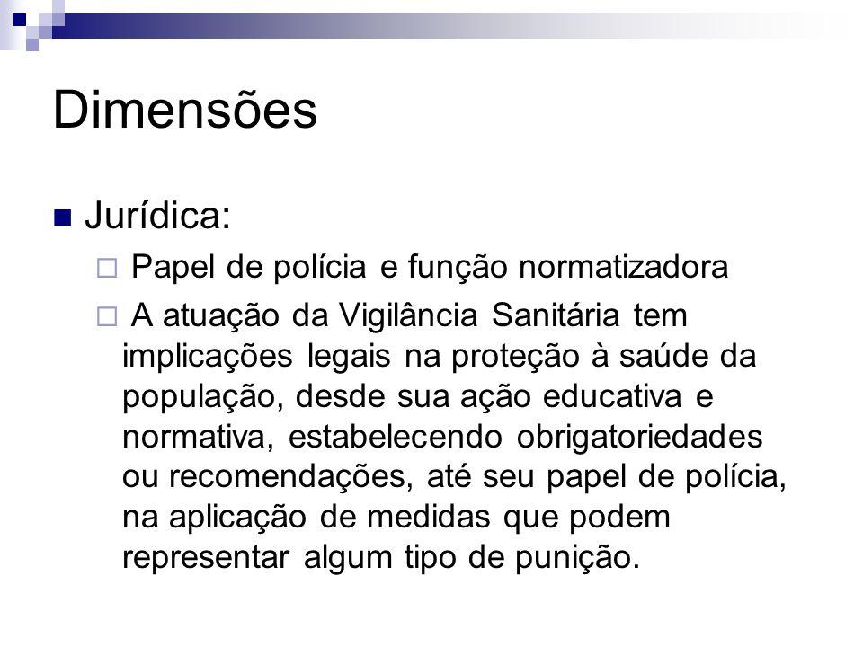 Dimensões Jurídica: Papel de polícia e função normatizadora