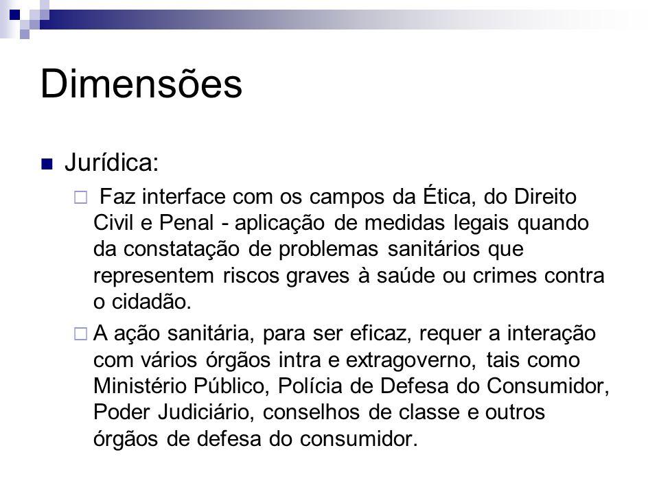 Dimensões Jurídica: