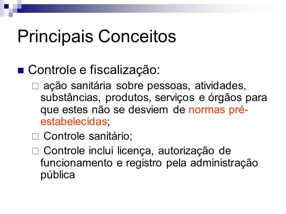 Principais Conceitos Controle e fiscalização: