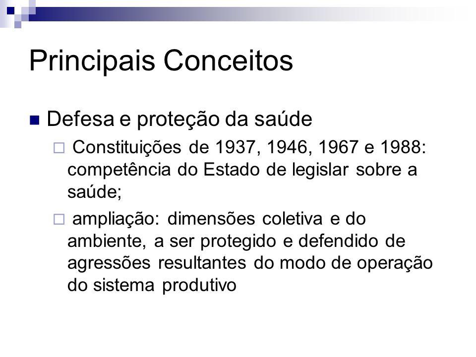 Principais Conceitos Defesa e proteção da saúde