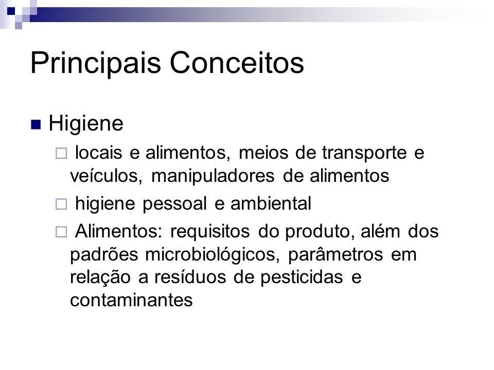 Principais Conceitos Higiene