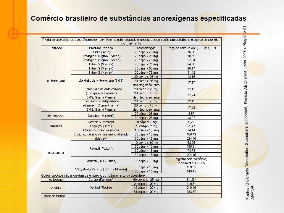 Comércio brasileiro de substâncias anorexígenas especificadas