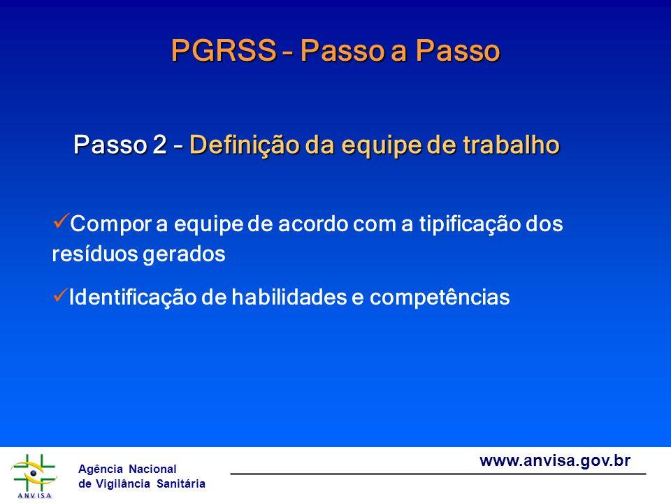 PGRSS – Passo a Passo Passo 2 – Definição da equipe de trabalho