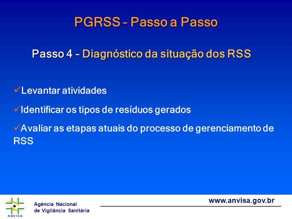 PGRSS – Passo a Passo Passo 4 – Diagnóstico da situação dos RSS