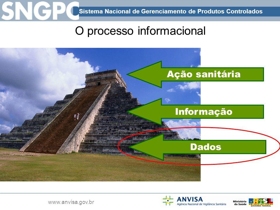O processo informacional