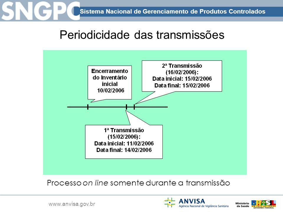 Periodicidade das transmissões