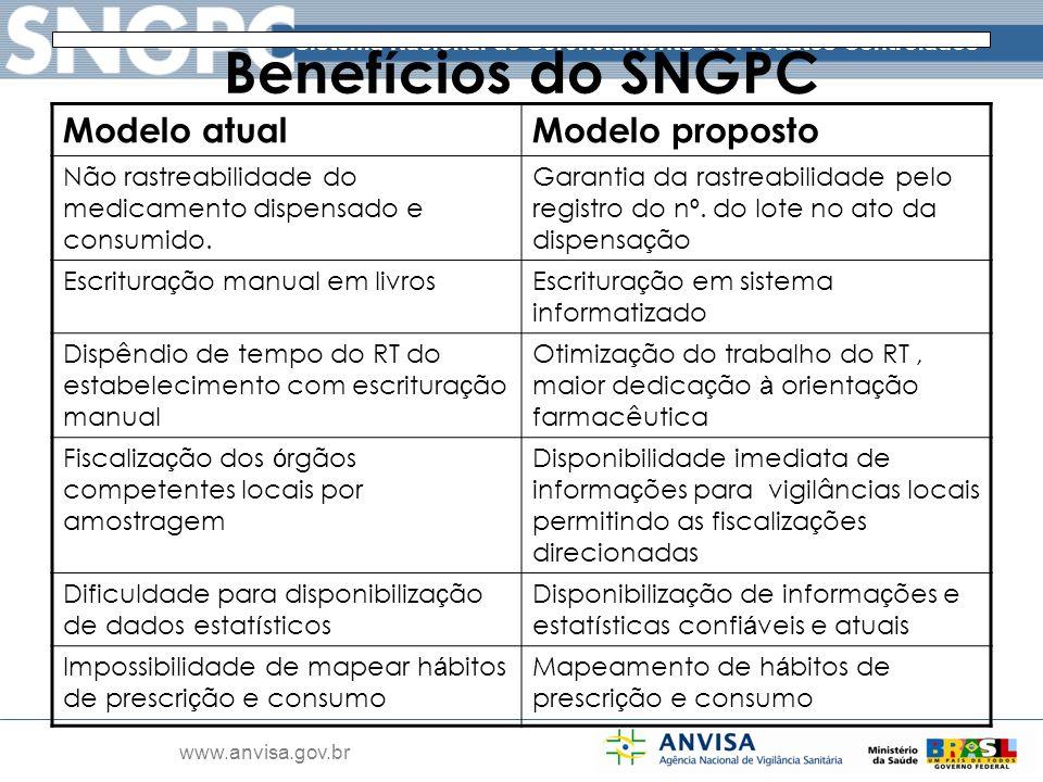 Benefícios do SNGPC Modelo atual Modelo proposto
