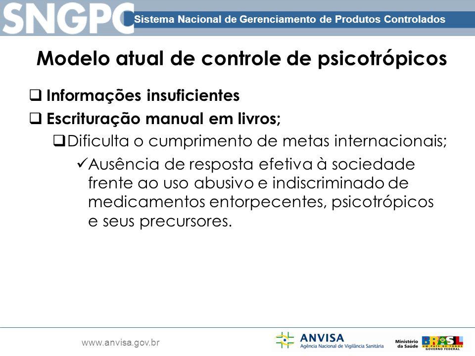Modelo atual de controle de psicotrópicos