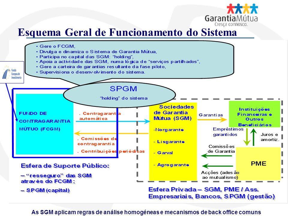 Esquema Geral de Funcionamento do Sistema