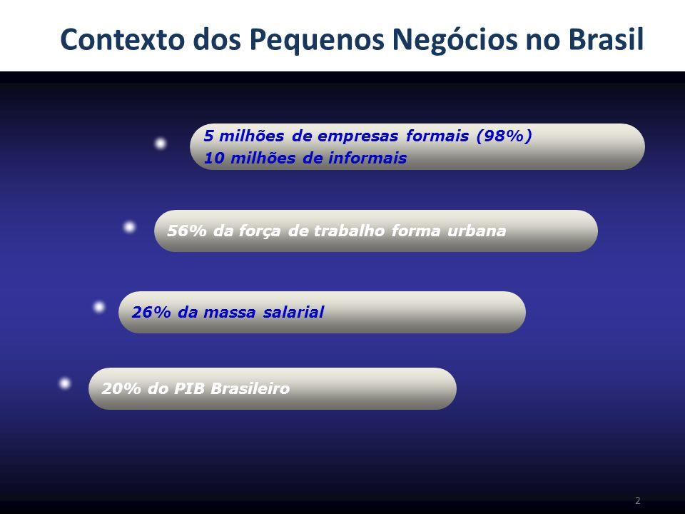 Contexto dos Pequenos Negócios no Brasil