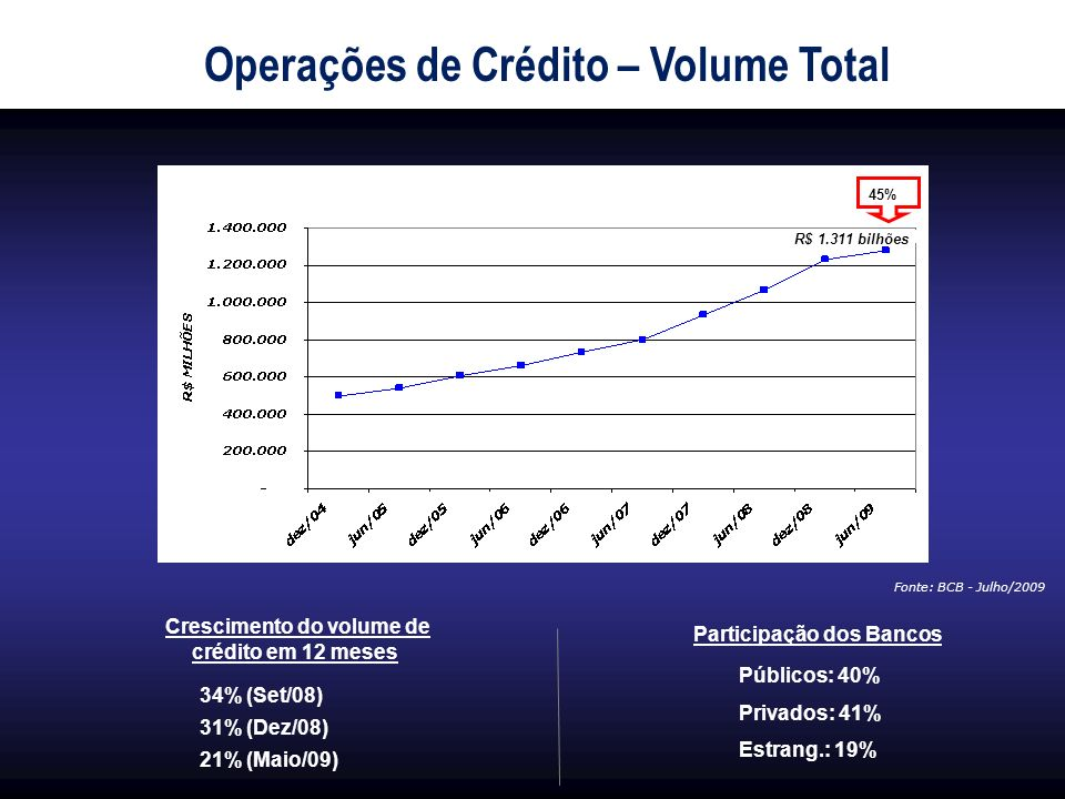Operações de Crédito – Volume Total Participação dos Bancos