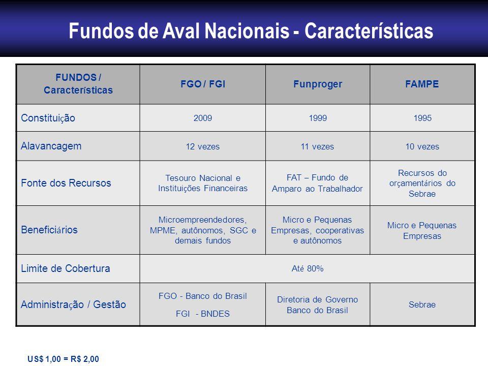 Fundos de Aval Nacionais - Características FUNDOS / Características