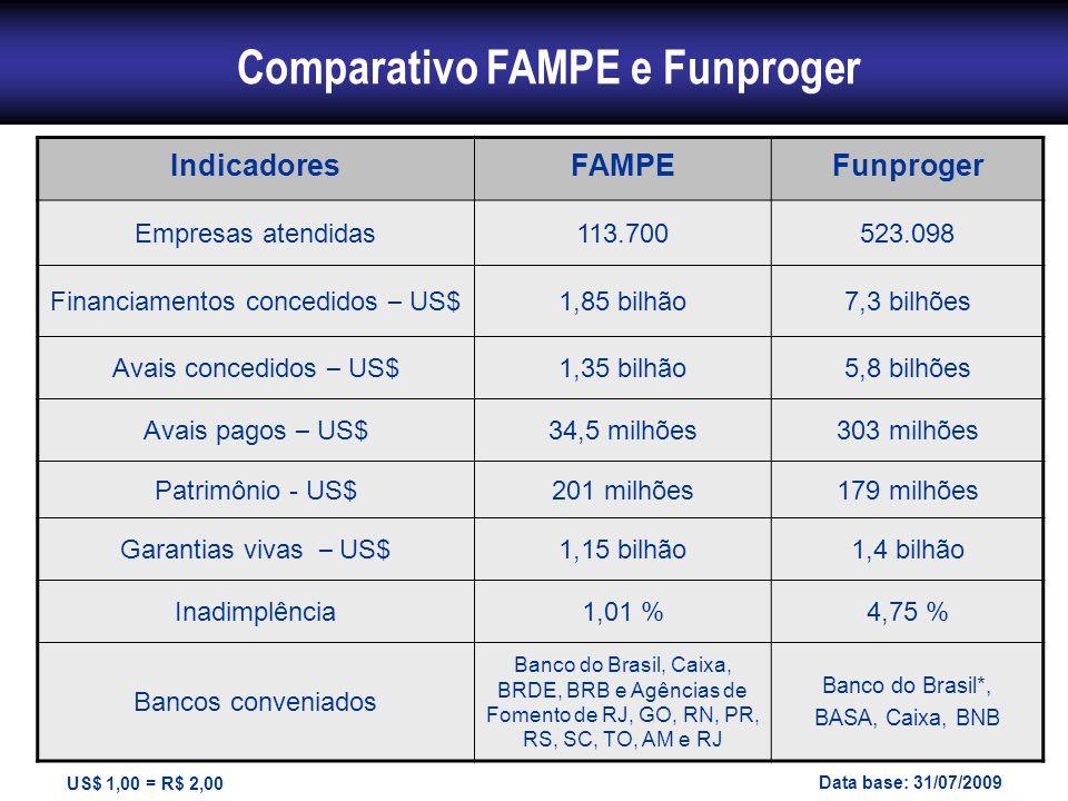 Comparativo FAMPE e Funproger