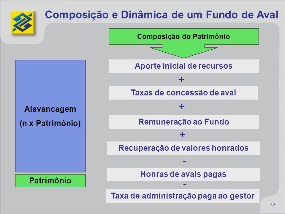 + + + - - Composição e Dinâmica de um Fundo de Aval