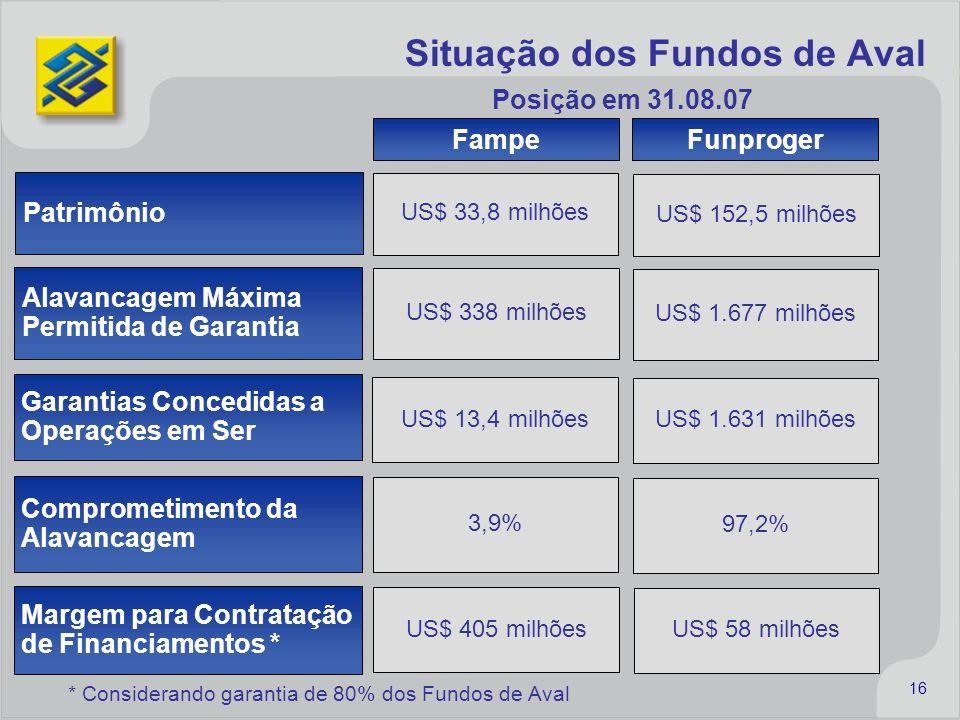 Situação dos Fundos de Aval