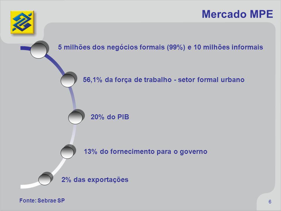 Mercado MPE 5 milhões dos negócios formais (99%) e 10 milhões informais. 56,1% da força de trabalho - setor formal urbano.
