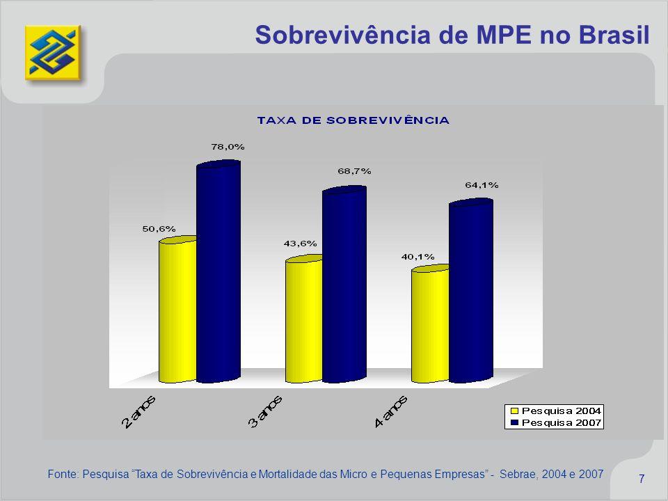 Sobrevivência de MPE no Brasil