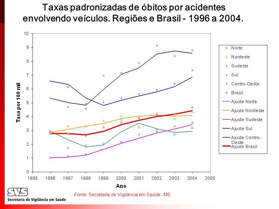 Taxas padronizadas de óbitos por acidentes envolvendo veículos