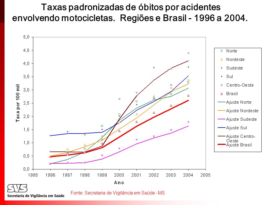 Taxas padronizadas de óbitos por acidentes envolvendo motocicletas