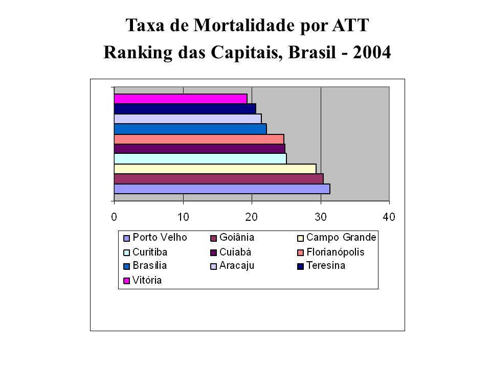 Taxa de Mortalidade por ATT Ranking das Capitais, Brasil - 2004