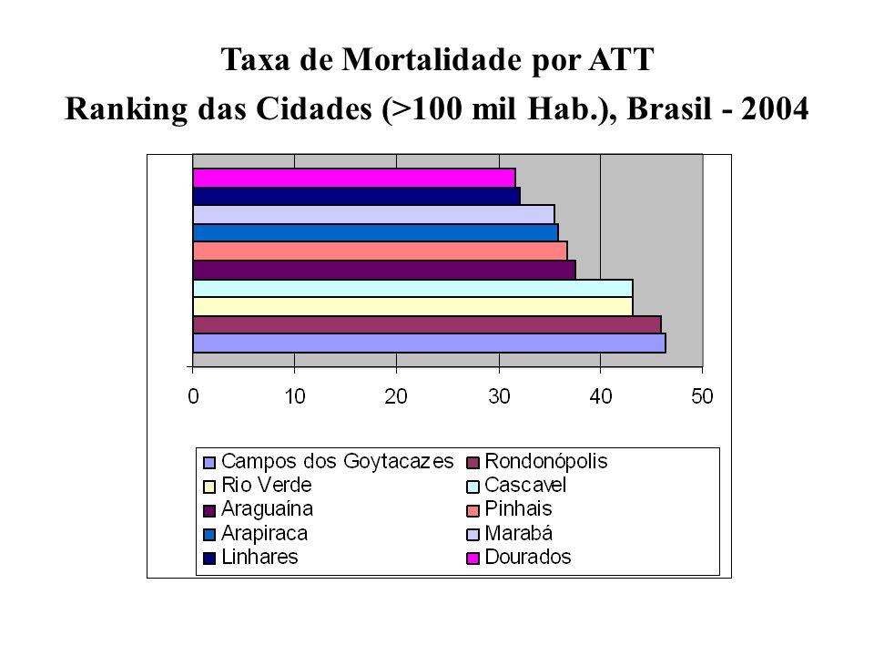 Taxa de Mortalidade por ATT Ranking das Cidades (>100 mil Hab